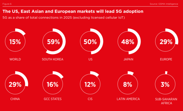 5G penetration forecast by GSMA