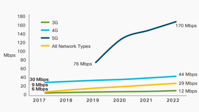 5G speed forecast from Cisco VNI