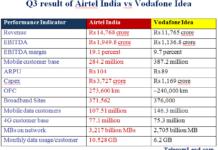 Airtel vs Vodafone Idea results