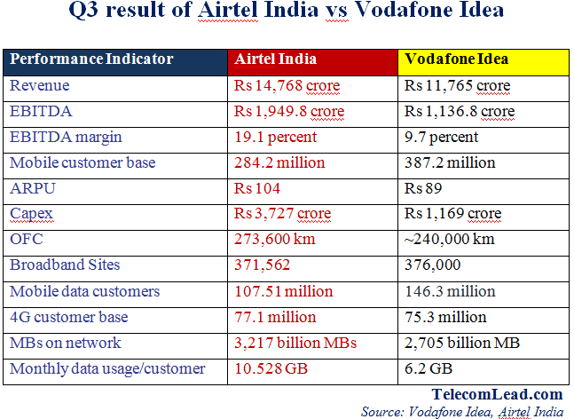 Airtel vs Vodafone Idea results