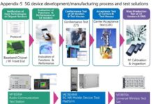 Anritsu 5G solutions