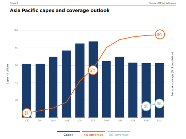 Asia Pacific 5G Capex forecast by GSMA