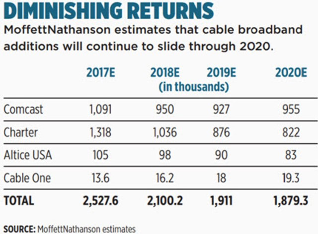 Cable broadband forecast