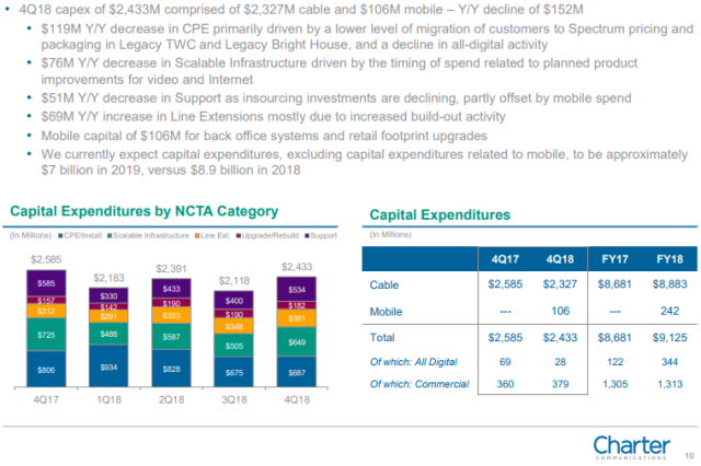 Charter Communications Capex 2018