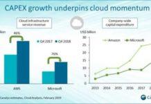 Cloud vendors and Capex growth