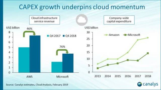 Cloud vendors and Capex growth