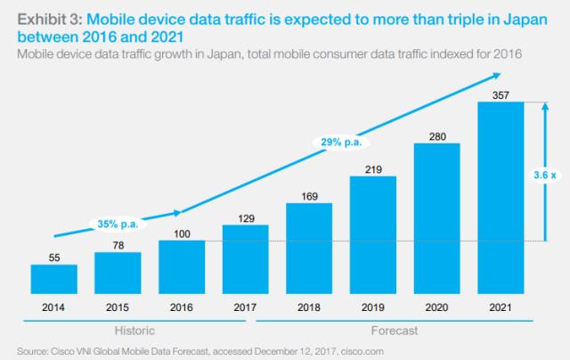 Data trends in Japan
