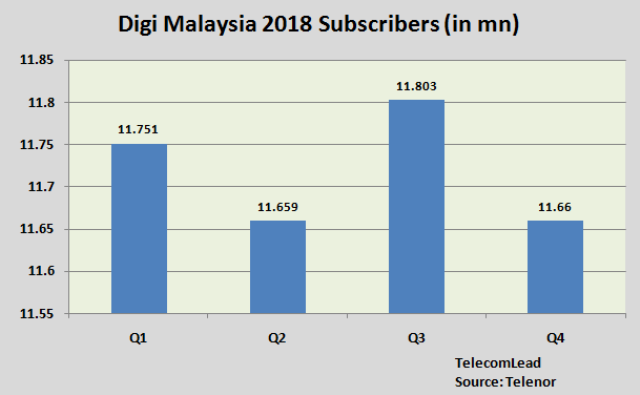 Digi Malaysia subscribers 2018