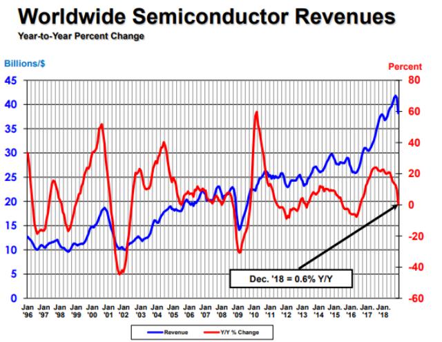 Global semiconductor revenue in 2018