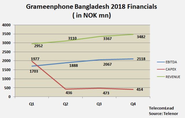 Grameenphone Bangladesh financials 2018