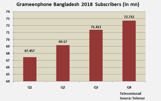 Grameenphone Bangladesh subscribers 2018