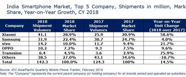 India smartphone market 2018