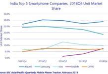 India smartphone market Q4 2018