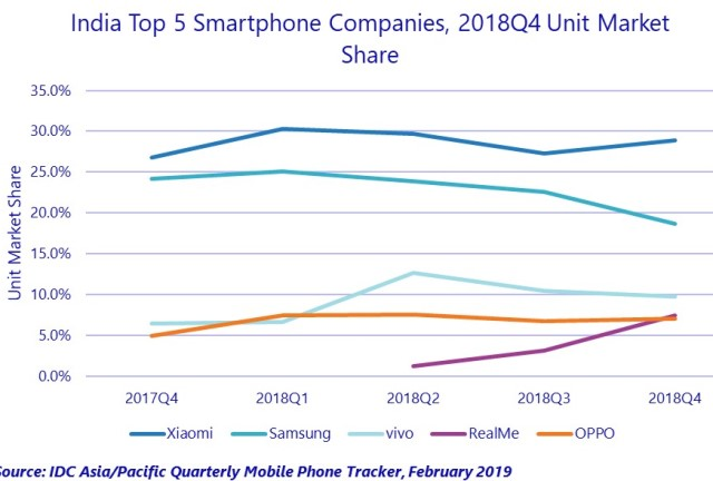 Xiaomi hikes smartphone share in India as Samsung and OPPO