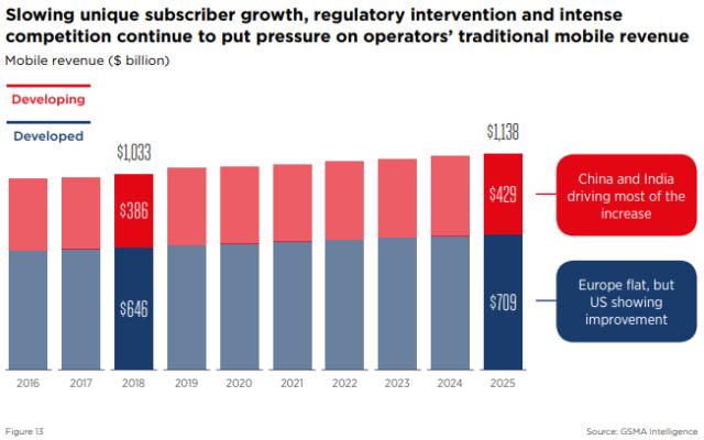 Mobile revenue forecast after 5G GSMA