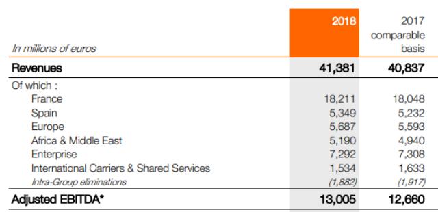 Orange revenue 2018