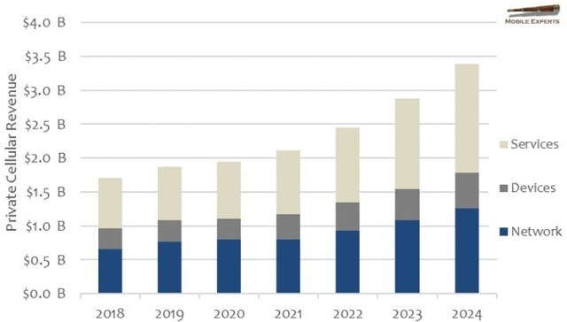 Private cellular network revenue forecast
