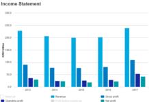 Samsung revenue in recent years