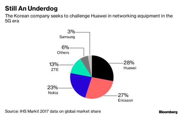 Samsung share in 5G