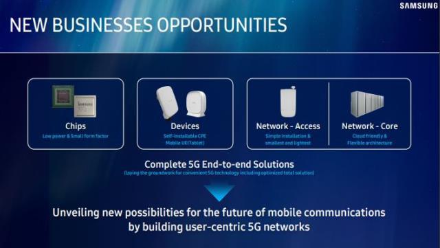 Samsung telecom network business