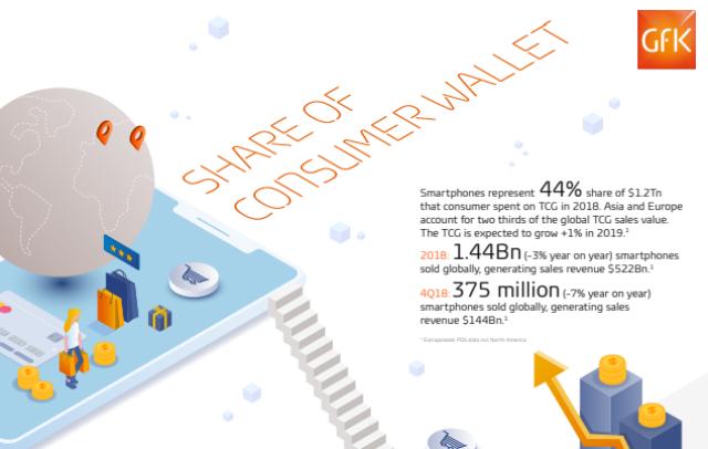 Smartphone sales value in 2018