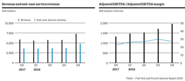 Tele2 revenue 2018