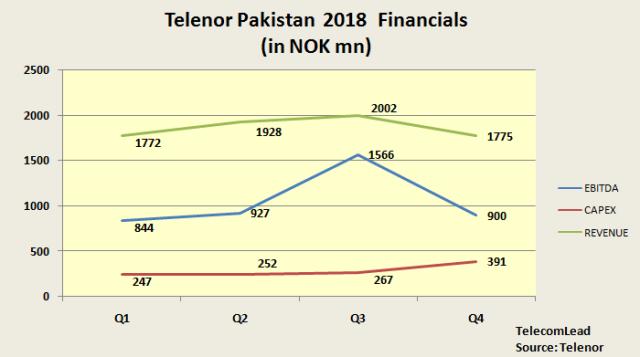 Telenor Pakistan financials 2018