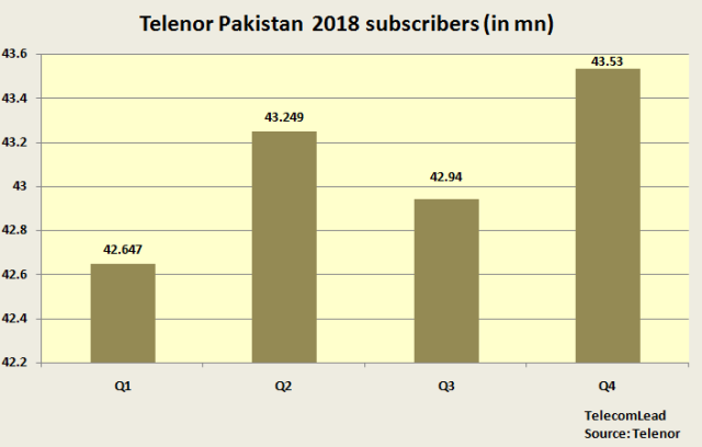 Telenor Pakistan mobile subscribers 2018