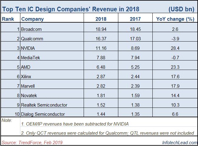 Top 10 IC design companies in 2018