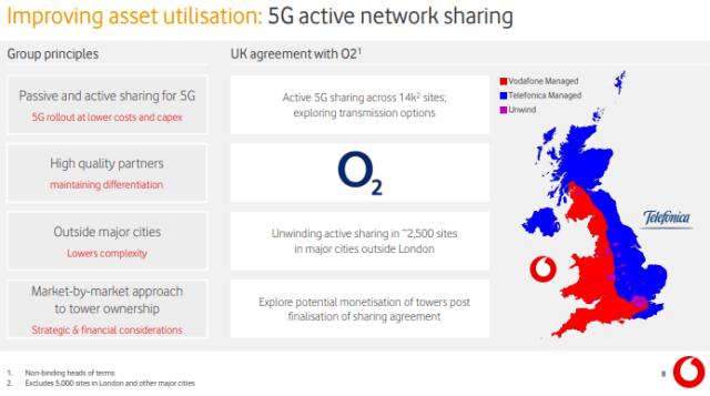 Vodafone 5G network sharing
