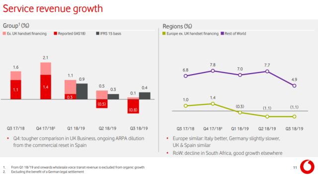 Vodafone service revenue Q3 2018