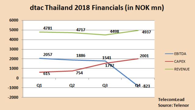 dtac Thailand financials 2018