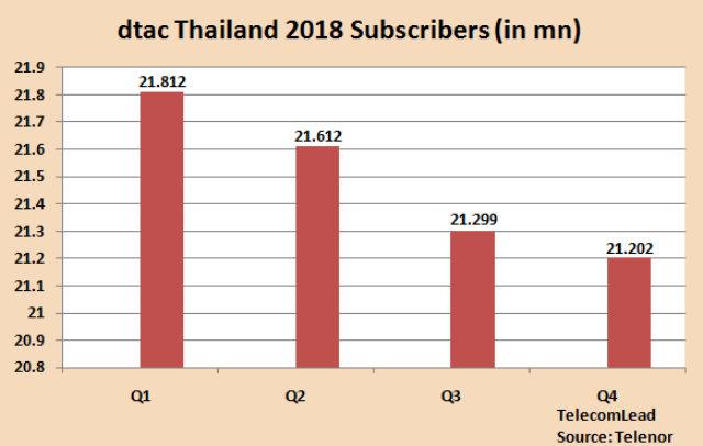 dtac Thailand subscribers 2018