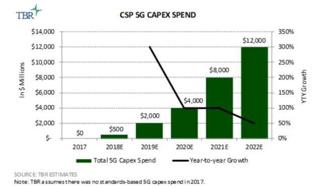 5G Capex forecast by TBR