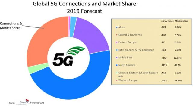 5G connections forecast by Ovum