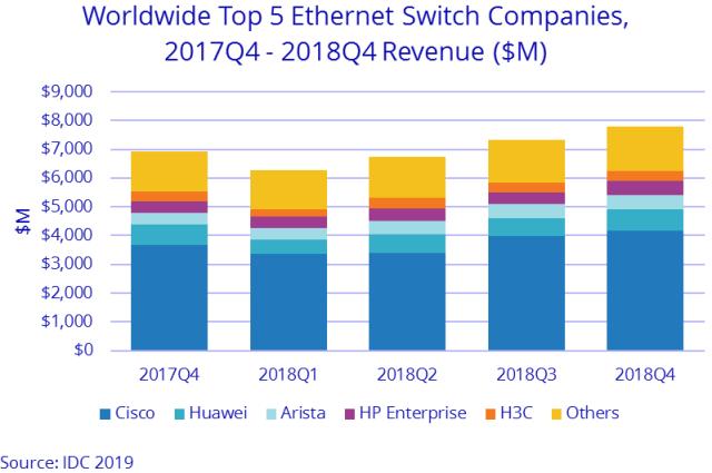 Ethernet switch vendors 2018