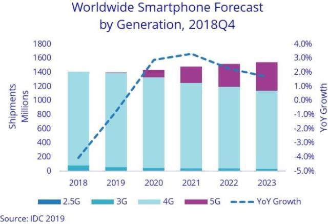 IDC forecast on 5G smartphone market