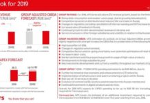 MTS Capex for 2019