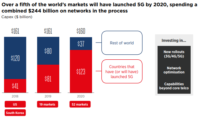 Mobile operator Capex in 2018 GSMA