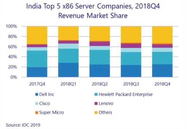 Server market India Q4 2018