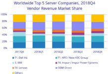 Server market share in Q4 2018