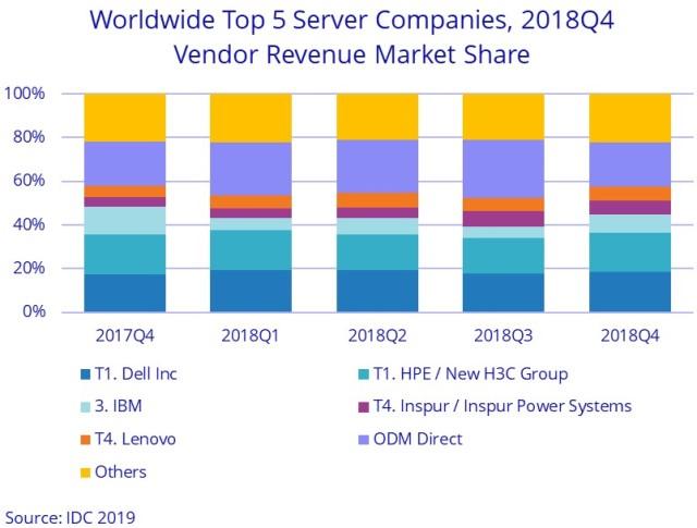 Server market share in Q4 2018