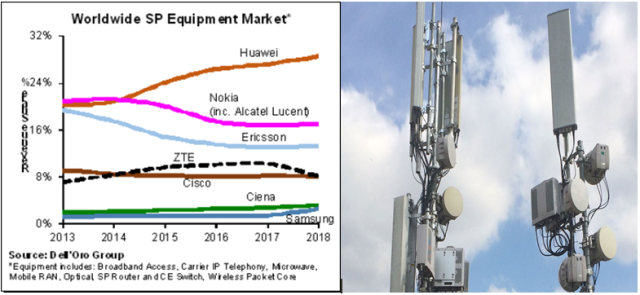 Telecom network makers