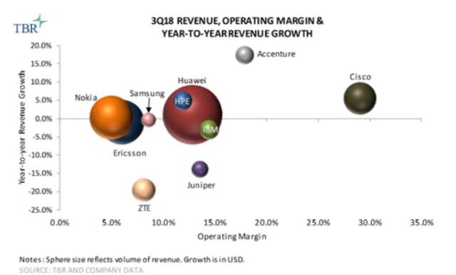 Telecom vendor revenue Q3 2018