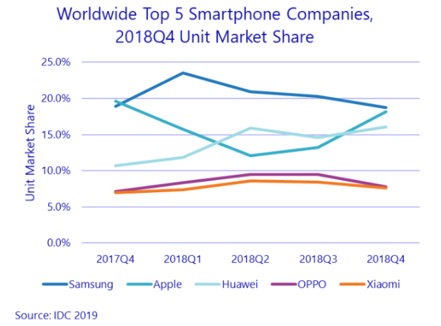 Top smartphone brands Q4 2018