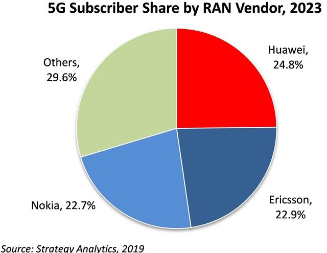 5G RAN market share forecast