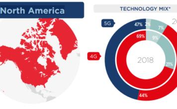 5G in North America