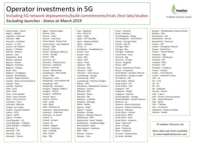 5G investment status March 2019