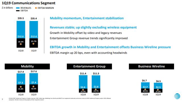 AT&T revenue Q1 2019