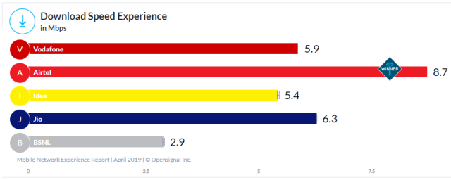 Airtel 4G speed in India vs Jio